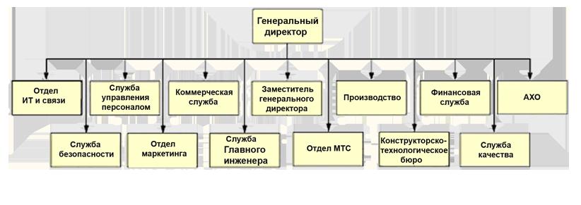 Инструкция об организации охраны банков